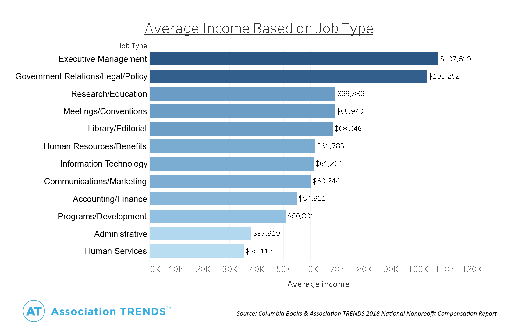 Is Your Salary Above Or Below The National Average For Job Type